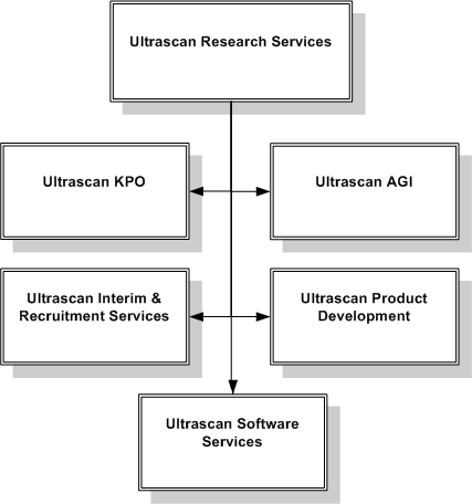 Ultrascan Research Main Services